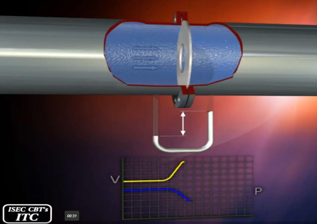 posetive displacement flow meter