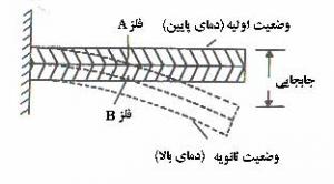 Bimetal-Relay-Contacts